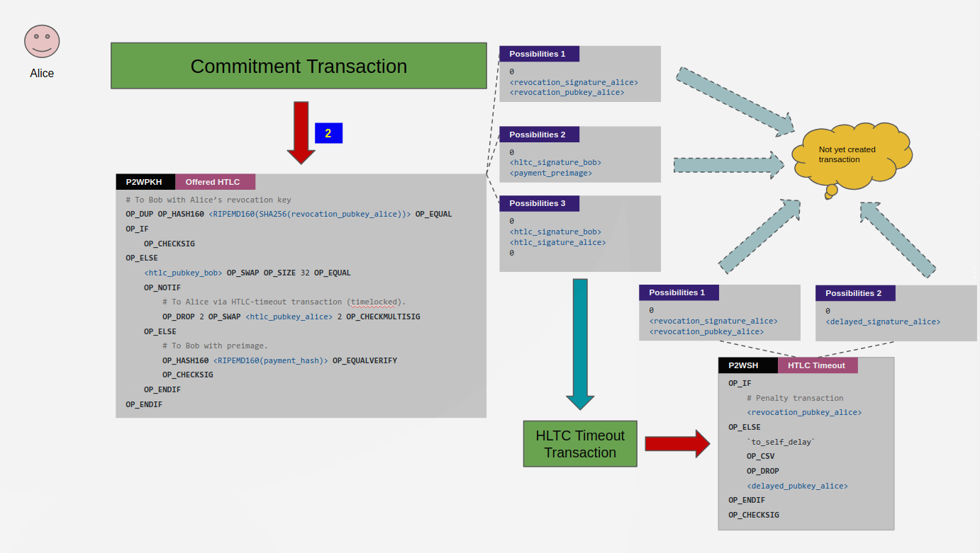 commitment transaction to_remote