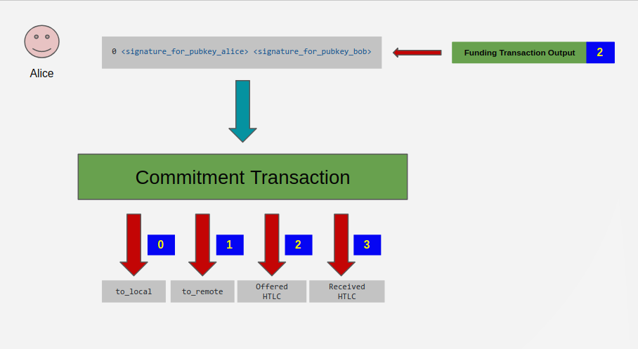 commitment transaction overview