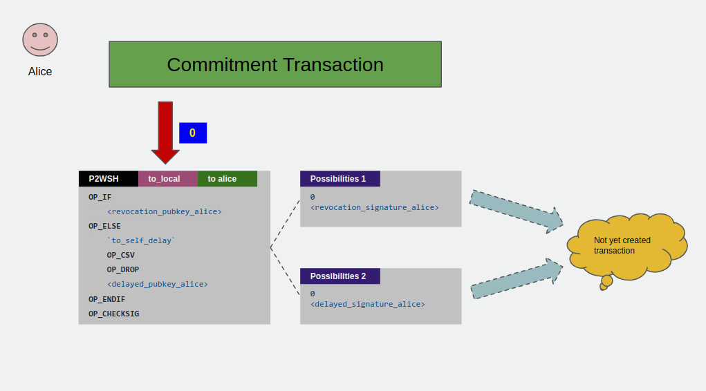 commitment transaction to_local