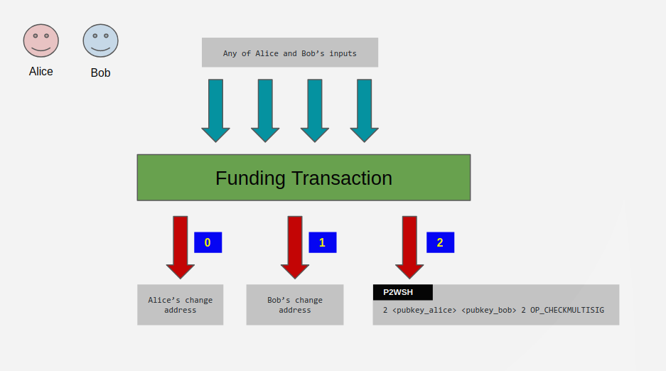 finding transaction